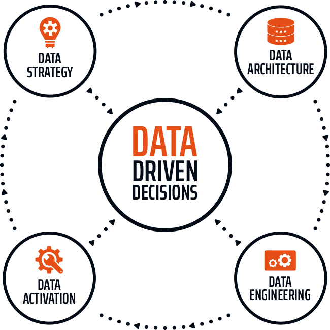 Data Driven Decision Making - Data Strategy, Data Architecture, Data Activation and Data Engineering
